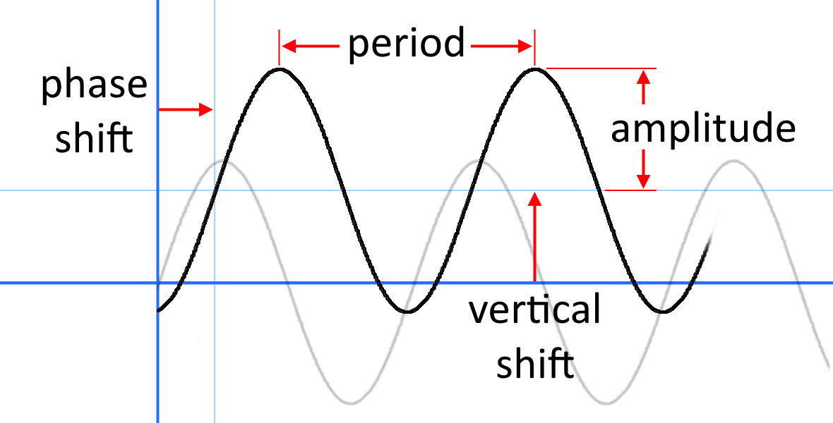 The amplitude, period, phase shift, and vertical shift.