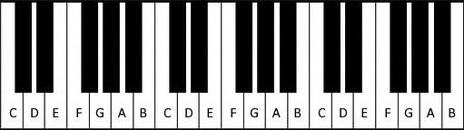 Names of white keys on a piano