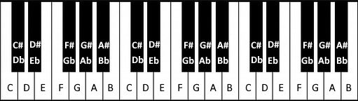 Accidentals on piano keys