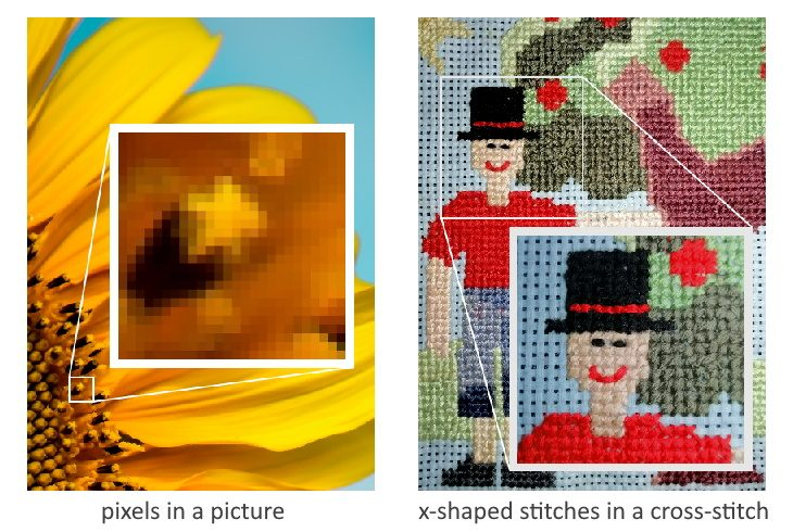 An illustration showing a picture with inset picture of the pixels in it and a cross-stitch design with inset picture of its singular X stitches.