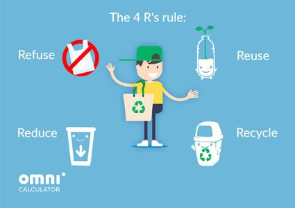 illustration of the 4R's rule
