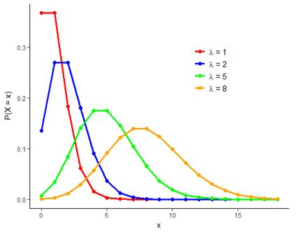 Plots of Poisson distributions with different rates of success