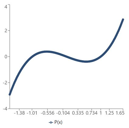 A polynomial function example.