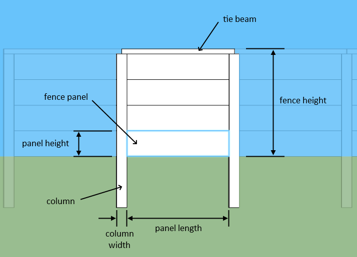 Illustration showing the parts of a prefab fence