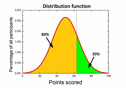 The distribution function