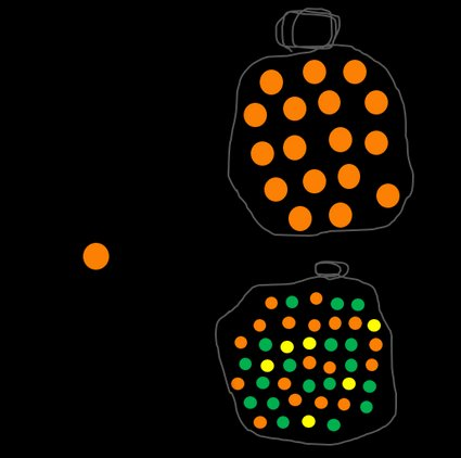The probability of picking an orange ball