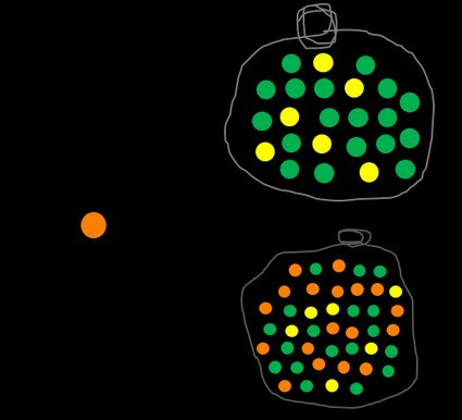 The probability of not picking an orange ball