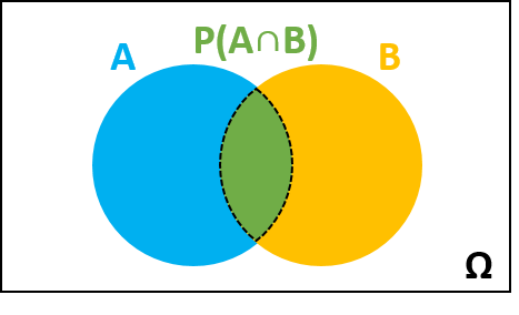 The probability of the intersection of events A and B