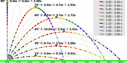 Ideal projectile motion for different angles.