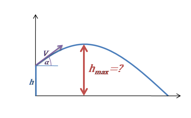 Projectile motion: maximum height