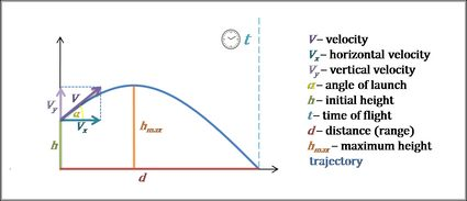 Projectile motion image. Velocity, angle of launch, initial height, time of flight, distance and maximum height marked