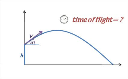 Projectile motion plot: time of flight
