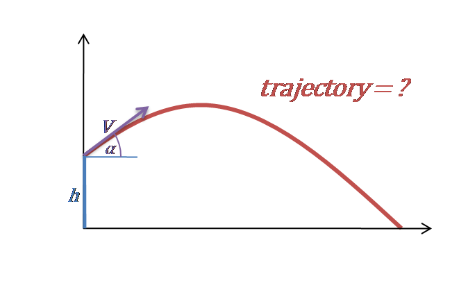 plot of a trajectory in projectile motion
