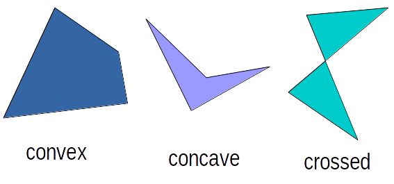 quadrilateral types: convex, concave, crossed