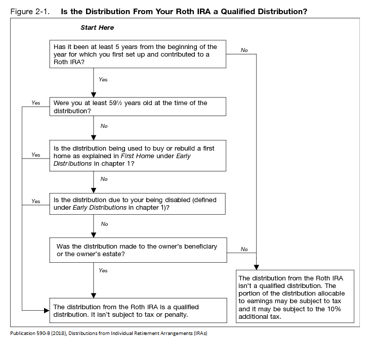 Roth IRA qualified distribution decision chart