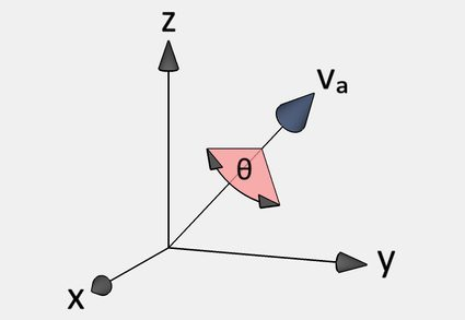 Using quaternions for rotation around an axis.