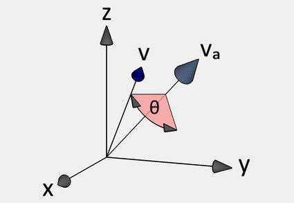 Using quaternions for vector rotation.