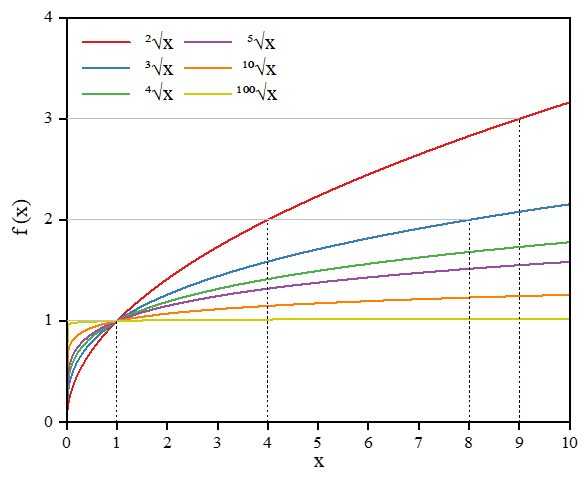 Radical function of various degrees plots