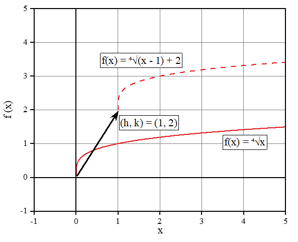 Radical function translation by a vector (h, k)