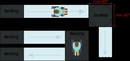 ADA ramp requirements: landing size for 90 and 180 degree turns