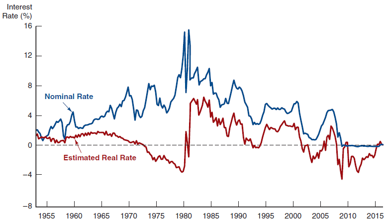 Nominal and real interest rate in the United State - Historical data