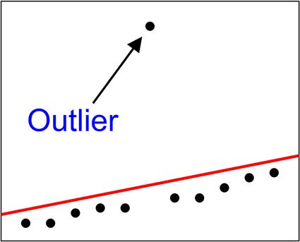 Regression line fitted to data with an outlier