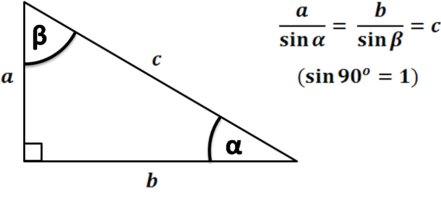 Right triangle with law of sines formulas. a over sin(α) equals b over sin(β) equals c, because sin(90°) = 1