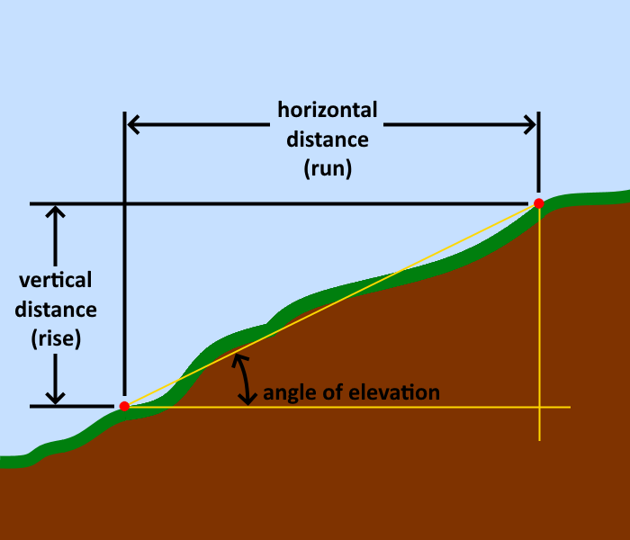 Illustration of what 'rise', 'run', and angle of elevation are across a slope