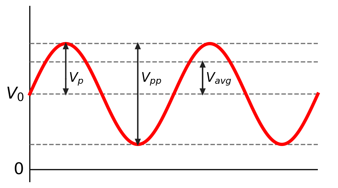 A sine wave, with the DC offset and wave peak indicated.