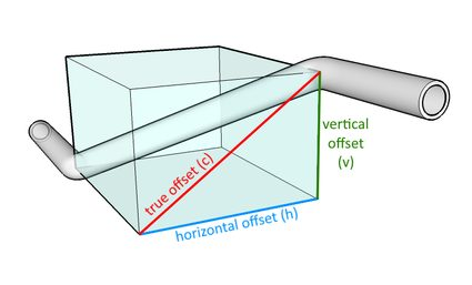 Image showing the first right triangle, horizontal, vertical, and true offset.