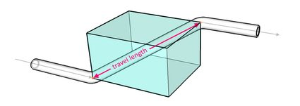 Simple pipeline diagram showing the two different bending points of a pipeline and the rolling offset's travel length.