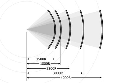 The comparison of curved screens with different curvature ratings.