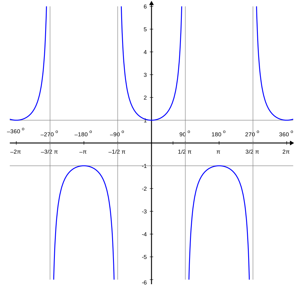 Plot of sec(x) in <-2π, 2π> range