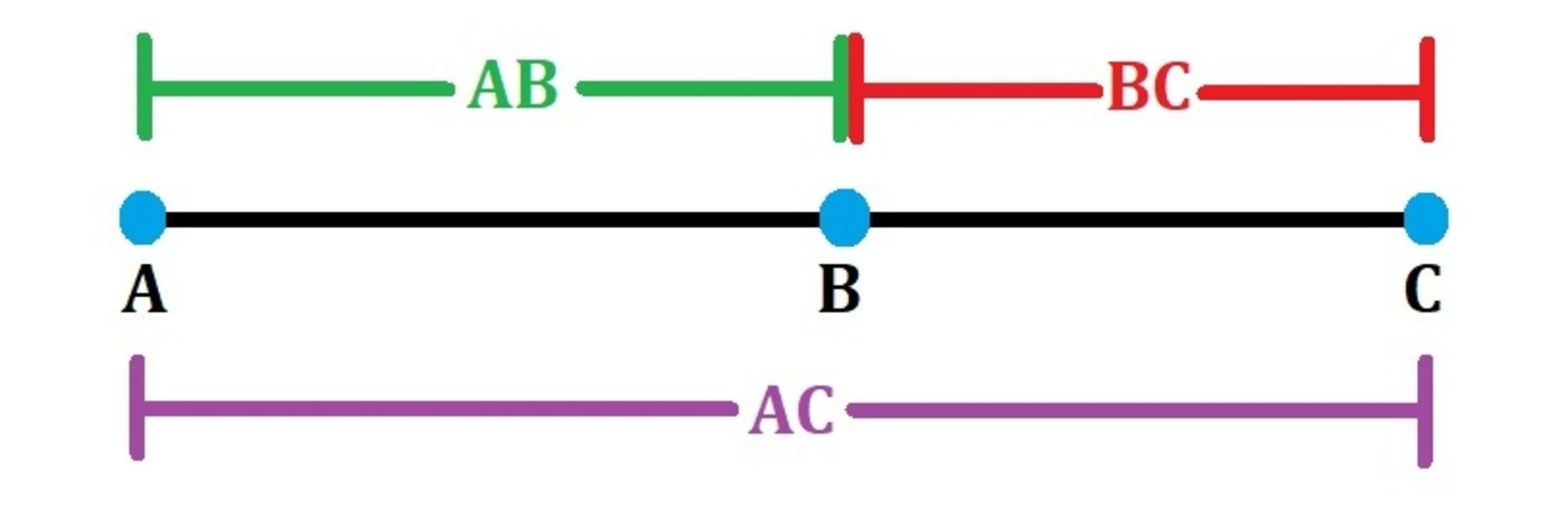 The example of segment addition.