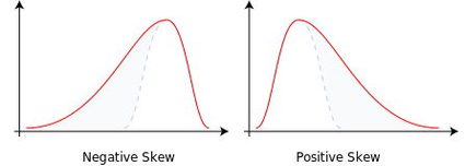 Positive and negative skewness