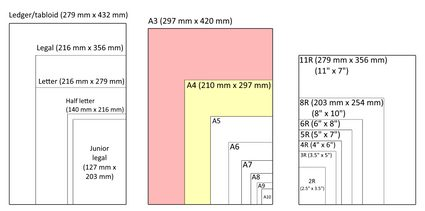 A chart containing various paper sizes suitable for albums and small to medium size frames.