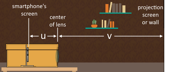 Illustration showing the distances between the smartphone screen and the projection screen to the lens.