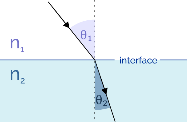 Snell's law illustration. Image presenting light refraction, with refraction indices and angles of incidence an refraction marked.