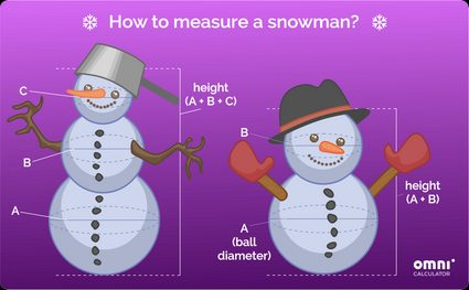 How to measure a snowman?