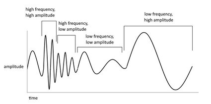 Illustration of a waveform with labels showing how high and low amplitudes look like in a waveform, as well as the looks of high and low frequencies.