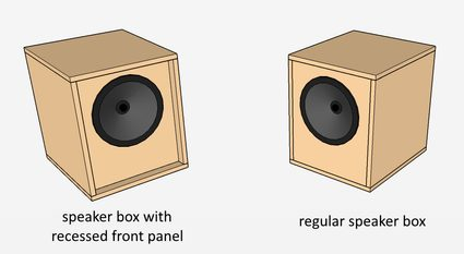The image of speaker box with front panel recesed, compared to a regular speaker box.