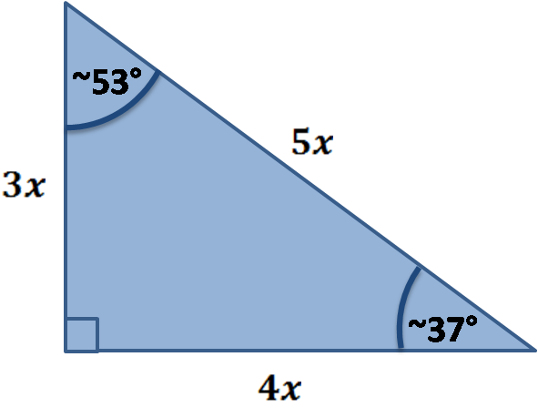 Special right triangle: 3x-4x-5x