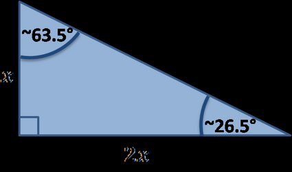 Special right triangle: b=2a