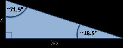 Special right triangle: b=3a