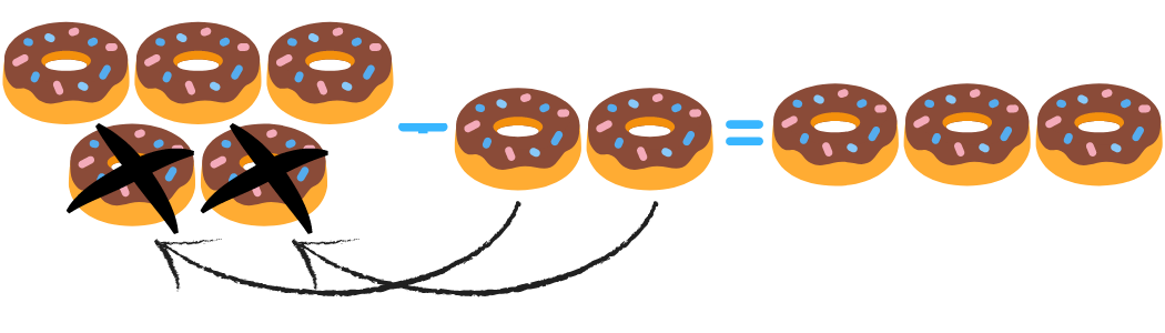 Difference meaning in math: on donuts.