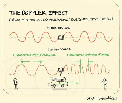 The Doppler Effect causes the change in pitch of a siren as it drives past is also used to estimate blood flow with ultrasound, measure the speed of a passing car, and even determine the motion of the stars