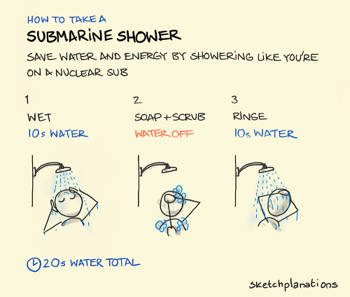 Explanation of a submarine shower. Wet for 10 seconds. Water off. Soap and scrub. Rinse for 10 seconds.