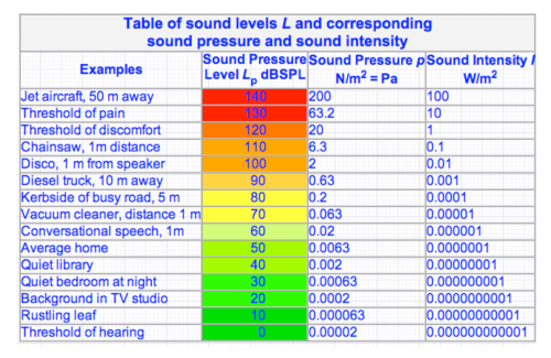 Table of examples of sound pressures and intensity values
