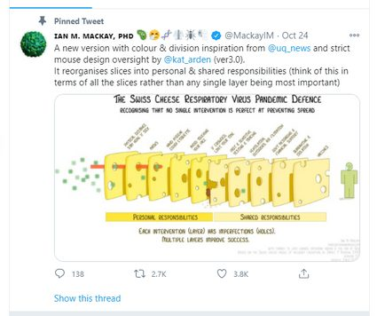 a screenshot of a tweet of Dr. Ian M. Mackay, showing the layers of coronavirus protection as cheese slices