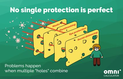 a drawing on how swiss cheese model works, displaying a person behind a few cheese slices; while the slices have holes, they do not overlap because of their variety